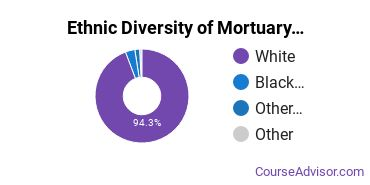 Funeral & Mortuary Science Majors in PA Ethnic Diversity Statistics