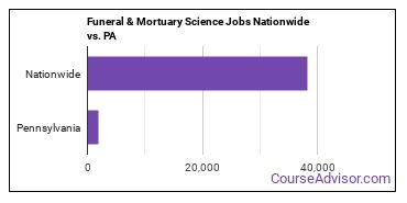 Funeral & Mortuary Science Jobs Nationwide vs. PA