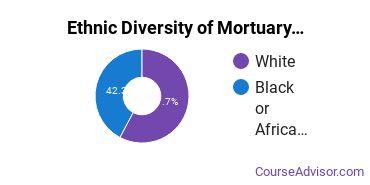 Funeral & Mortuary Science Majors in SC Ethnic Diversity Statistics