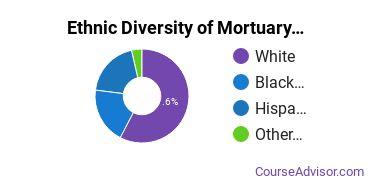 Funeral & Mortuary Science Majors in TX Ethnic Diversity Statistics