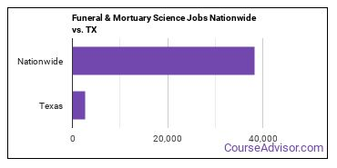 Funeral & Mortuary Science Jobs Nationwide vs. TX