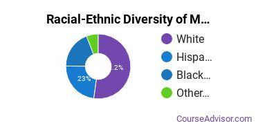 Racial-Ethnic Diversity of Mortuary Science Undergraduate Certificate Students