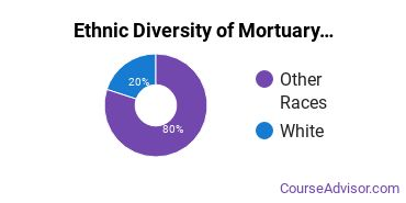 Funeral & Mortuary Science Majors in WA Ethnic Diversity Statistics