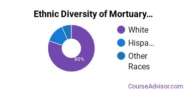 Funeral & Mortuary Science Majors in WI Ethnic Diversity Statistics