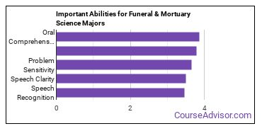 Important Abilities for mortuary science Majors