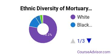 Funeral & Mortuary Science Majors Ethnic Diversity Statistics