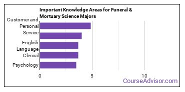 Important Knowledge Areas for Funeral & Mortuary Science Majors