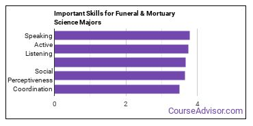 Important Skills for Funeral & Mortuary Science Majors