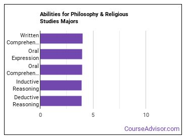 Important Abilities for philosophy and religious studies Majors