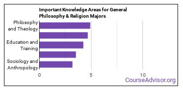 Important Knowledge Areas for General Philosophy & Religion Majors
