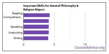 Important Skills for General Philosophy & Religion Majors