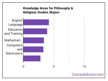 Important Knowledge Areas for Philosophy & Religious Studies Majors