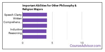 Important Abilities for other philosophy and religious studies Majors