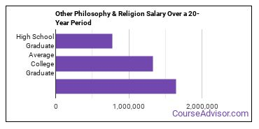other philosophy and religious studies salary compared to typical high school and college graduates over a 20 year period