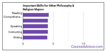 Important Skills for Other Philosophy & Religion Majors