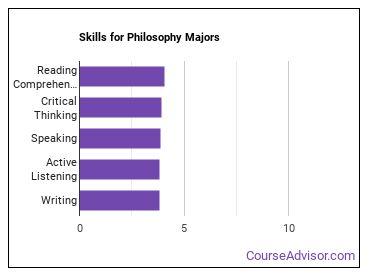 Important Skills for Philosophy Majors
