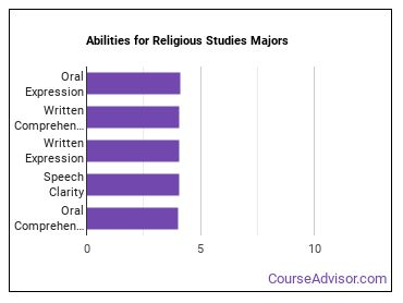 Important Abilities for religion Majors