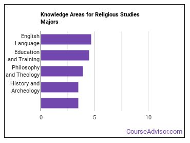 Important Knowledge Areas for Religious Studies Majors