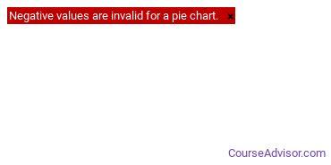 Religious Studies Majors in LA Ethnic Diversity Statistics