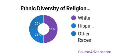 Religious Studies Majors in NE Ethnic Diversity Statistics