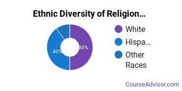 Religious Studies Majors in NM Ethnic Diversity Statistics