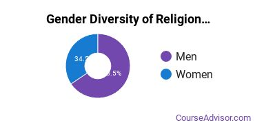 Religious Studies Majors in OK Gender Diversity Statistics