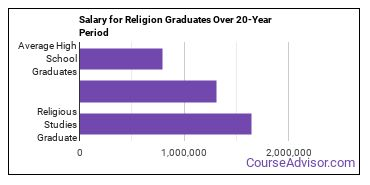 religious studies salary compared to typical high school and college graduates over a 20 year period