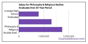 philosophy and religious studies salary compared to typical high school and college graduates over a 20 year period