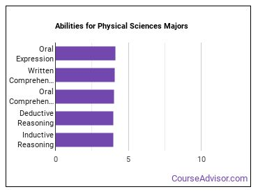 Important Abilities for physical sciences Majors