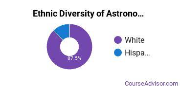 Astronomy & Astrophysics Majors in CT Ethnic Diversity Statistics