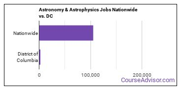 Astronomy & Astrophysics Jobs Nationwide vs. DC
