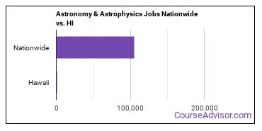 Astronomy & Astrophysics Jobs Nationwide vs. HI
