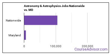 Astronomy & Astrophysics Jobs Nationwide vs. MD