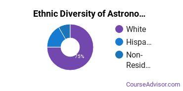 Astronomy & Astrophysics Majors in NM Ethnic Diversity Statistics