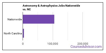 Astronomy & Astrophysics Jobs Nationwide vs. NC