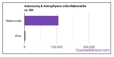 Astronomy & Astrophysics Jobs Nationwide vs. OH
