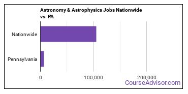 Astronomy & Astrophysics Jobs Nationwide vs. PA