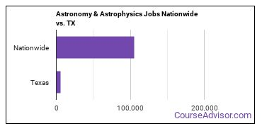 Astronomy & Astrophysics Jobs Nationwide vs. TX