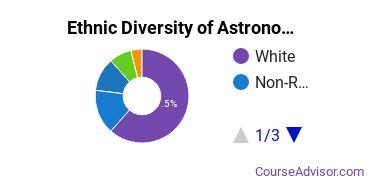 Astronomy & Astrophysics Majors in VA Ethnic Diversity Statistics
