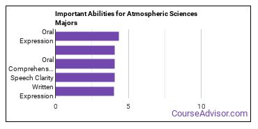 Important Abilities for meteorology Majors