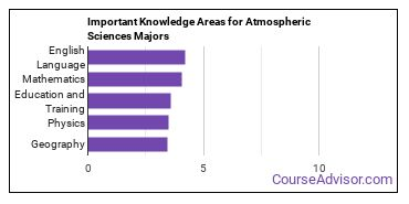 Important Knowledge Areas for Atmospheric Sciences Majors