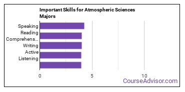 Important Skills for Atmospheric Sciences Majors