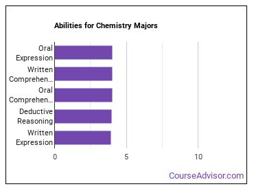 Important Abilities for chemistry Majors