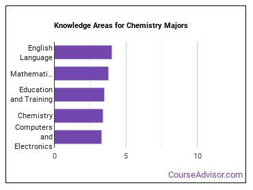 Important Knowledge Areas for Chemistry Majors