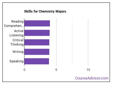 Important Skills for Chemistry Majors
