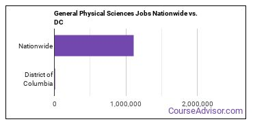 General Physical Sciences Jobs Nationwide vs. DC
