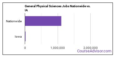 General Physical Sciences Jobs Nationwide vs. IA