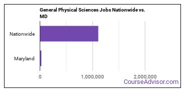 General Physical Sciences Jobs Nationwide vs. MD