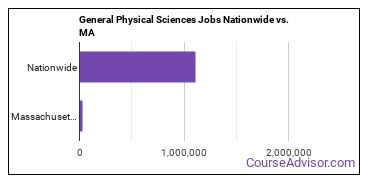 General Physical Sciences Jobs Nationwide vs. MA