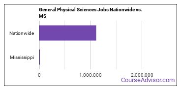 General Physical Sciences Jobs Nationwide vs. MS